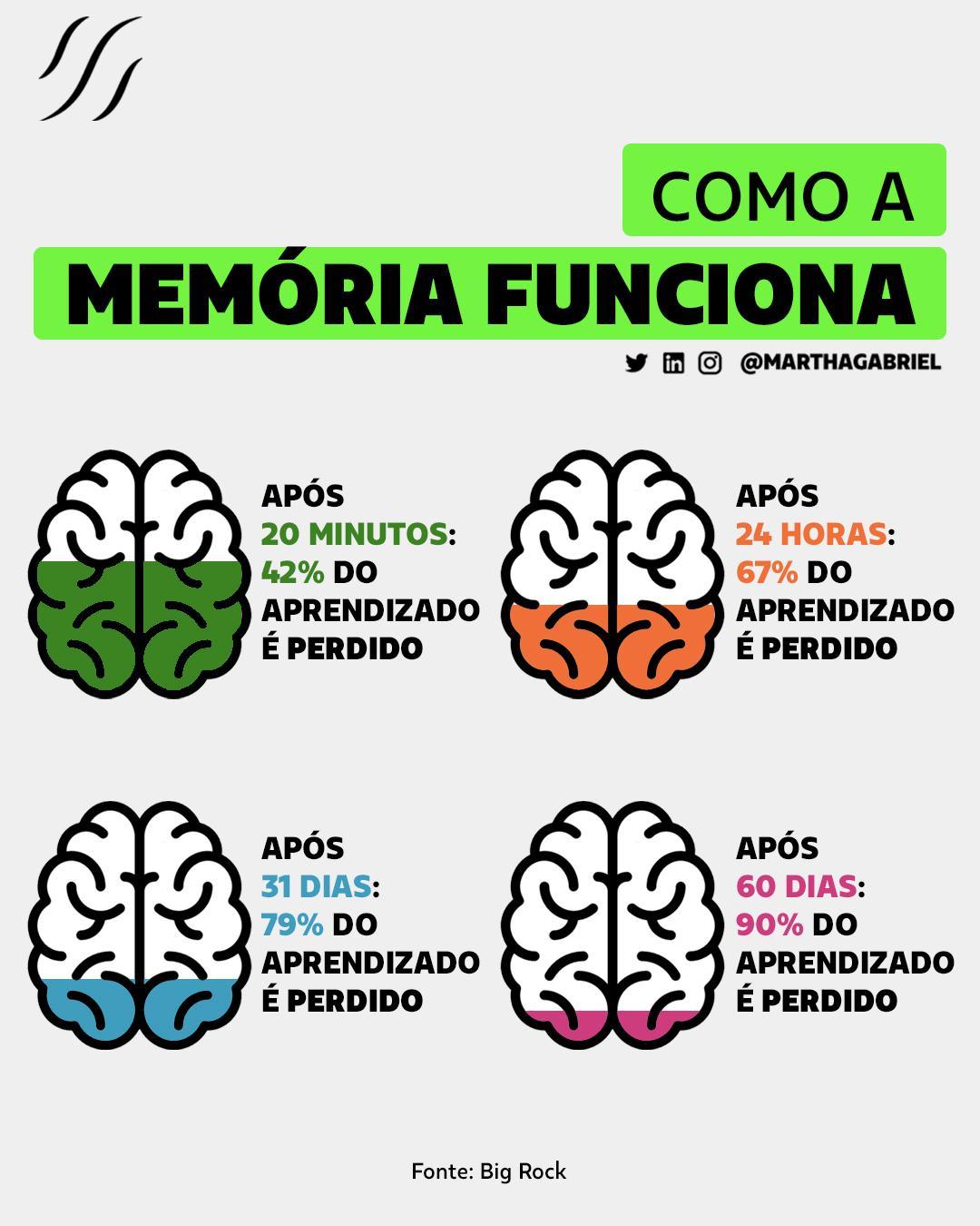 Como a Memória Funciona?