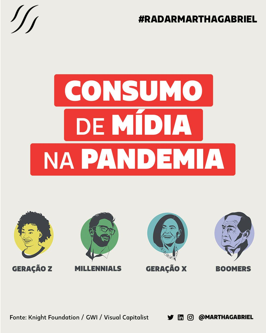 Consumo de Mídia na Pandemia