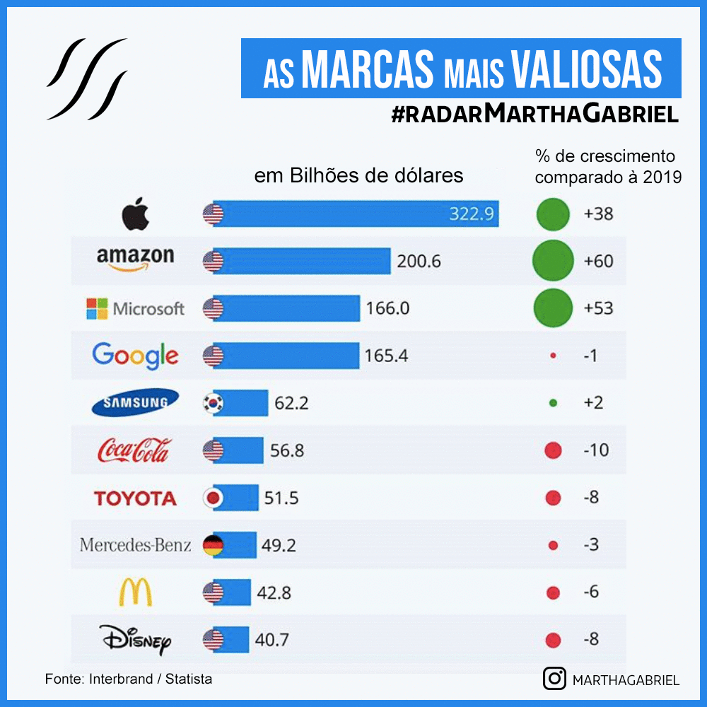 As Marcas mais valiosas