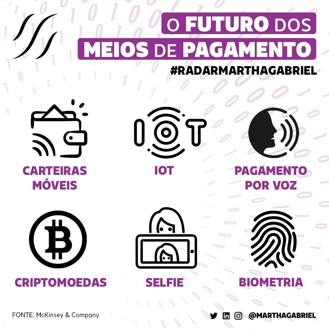 O futuro dos meios de pagamento