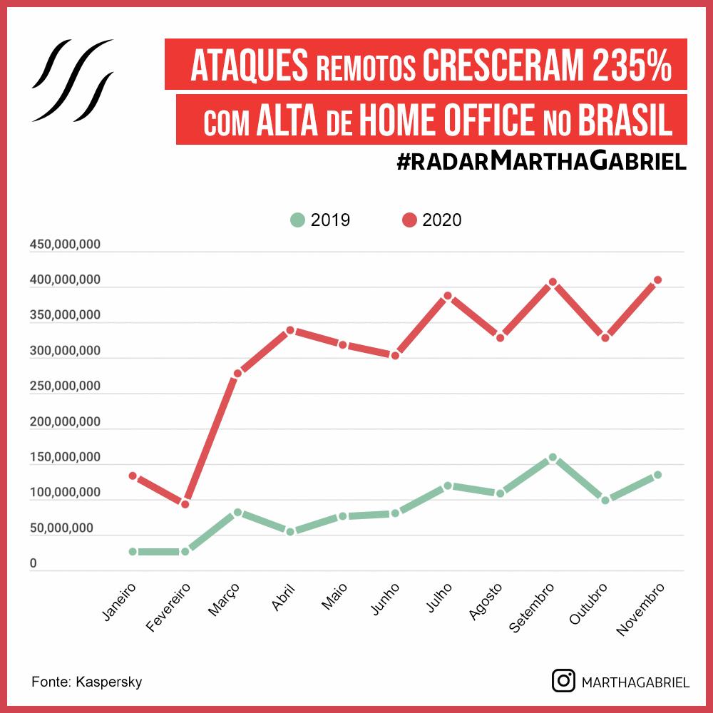 Ataques remotos cresceram 235% com alta de home office no Brasil