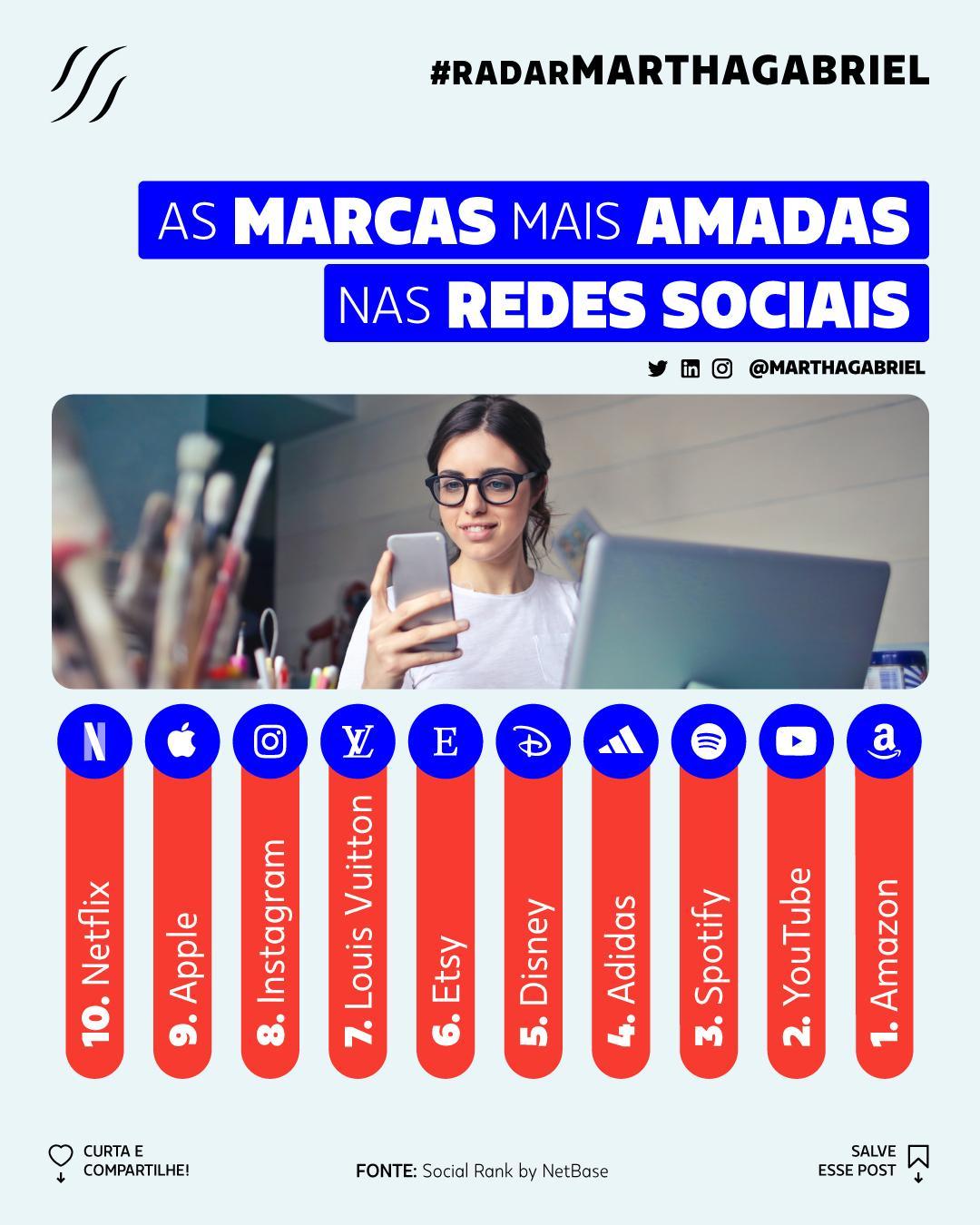 As Marcas mais Amadas nas Redes Sociais