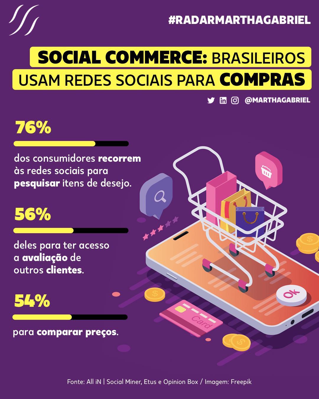 Social Commerce: brasileiros usam redes sociais para compras