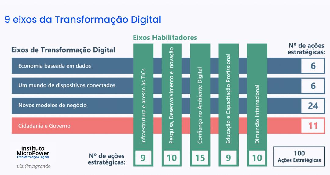 E-Digital - Estratégia Brasileira para a Transformação Digital
