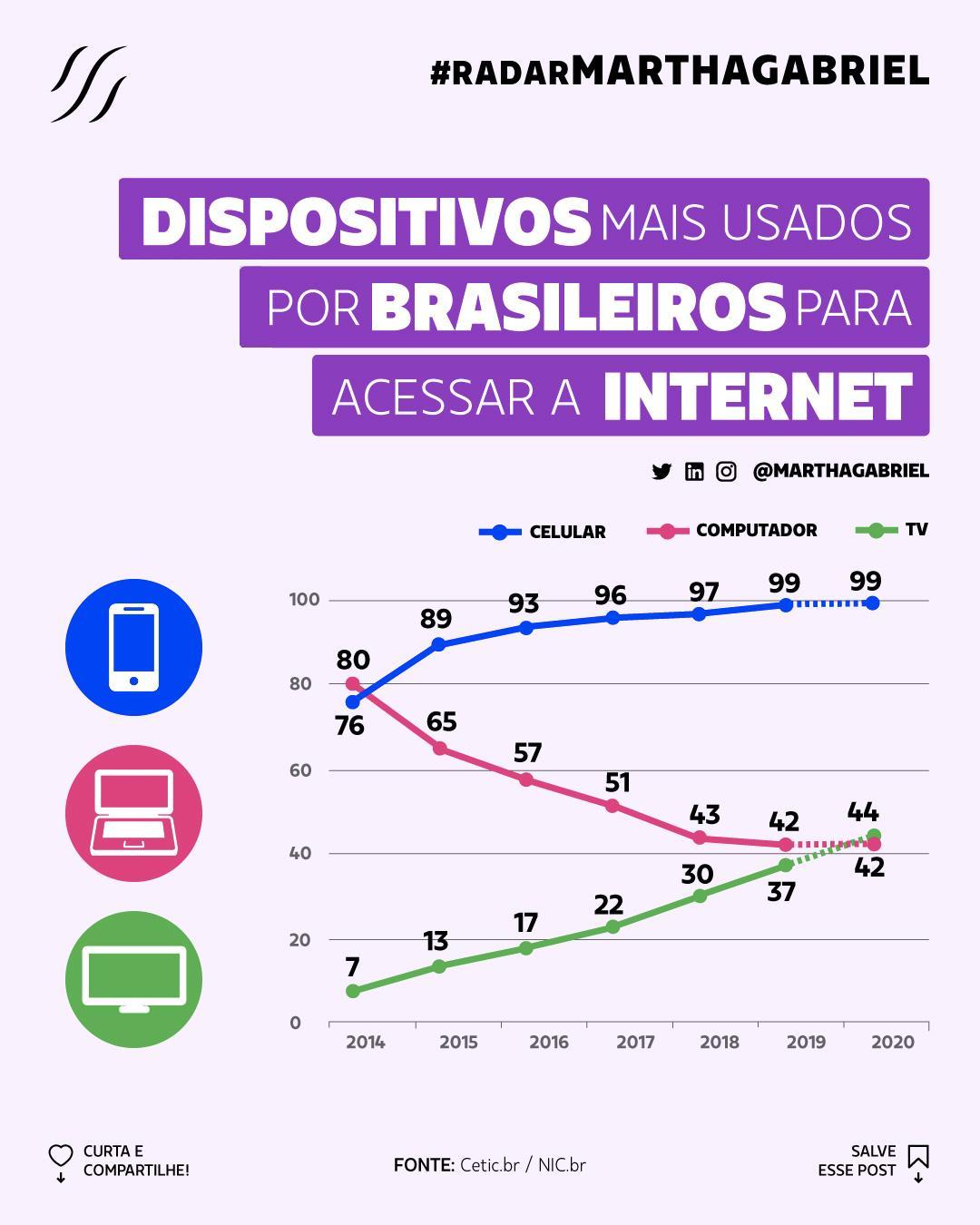 Dispositivos mais usados por brasileiros para acessar a internet