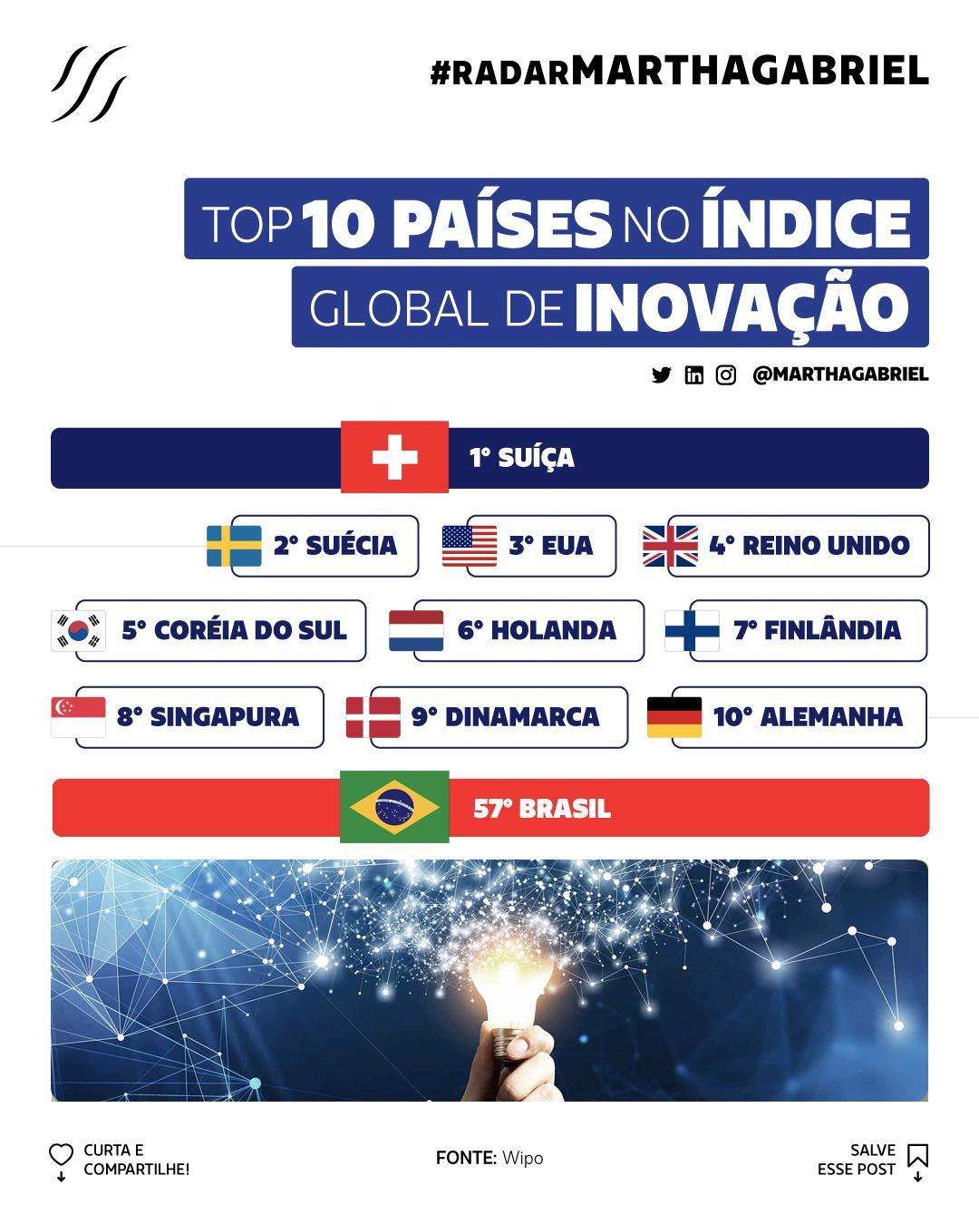 Top 10 Países no Índice Global de Inovação