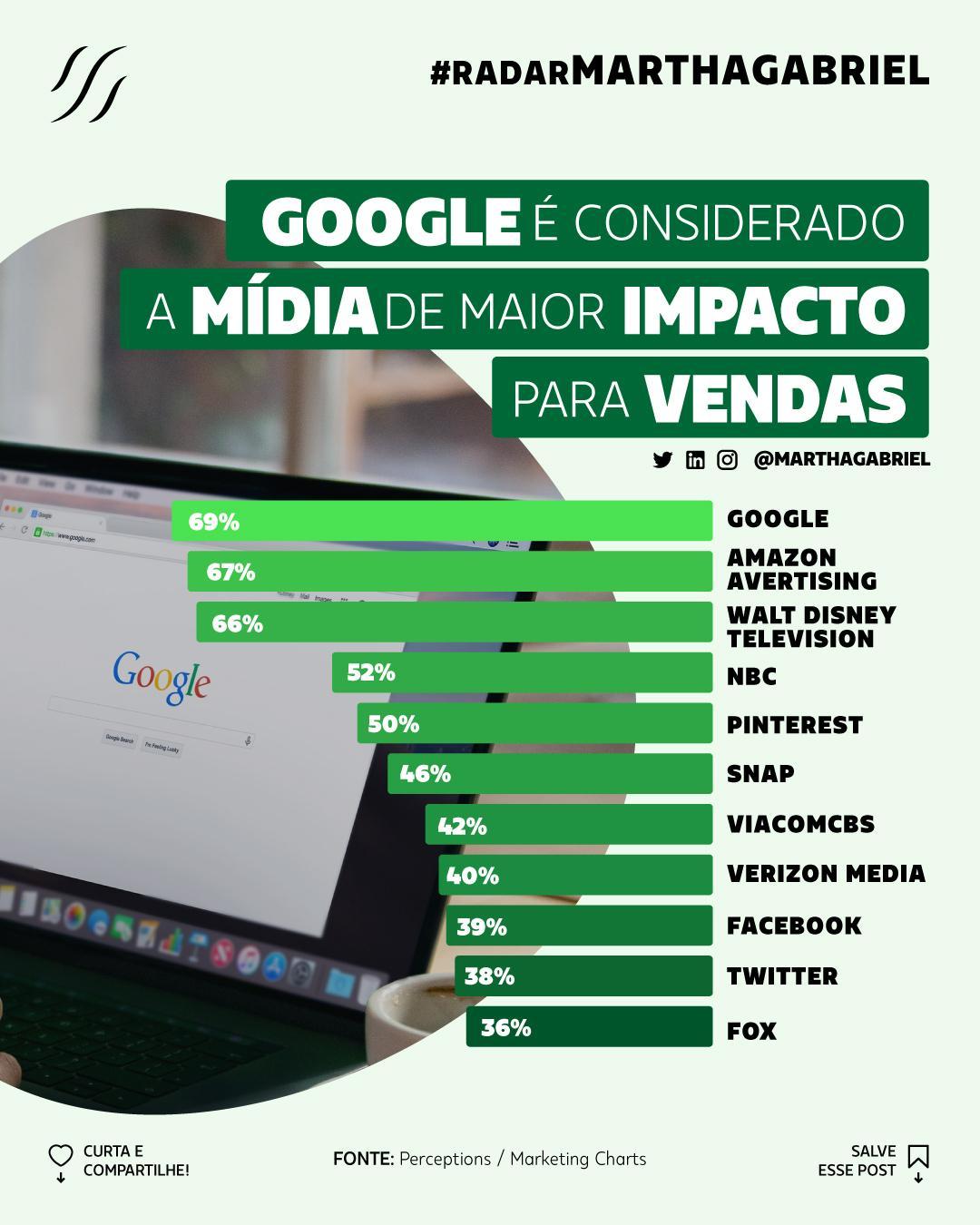 Google é considerado a mídia de maior impacto para vendas