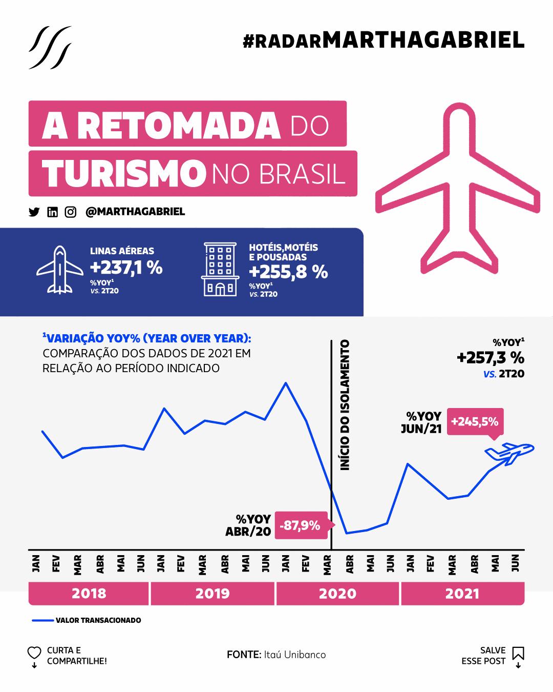 A retomada do turismo no Brasil
