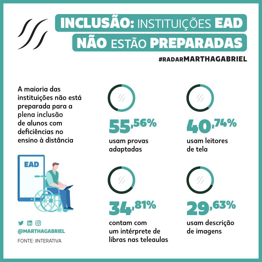 Inclusão: instituições EaD não estão preparadas