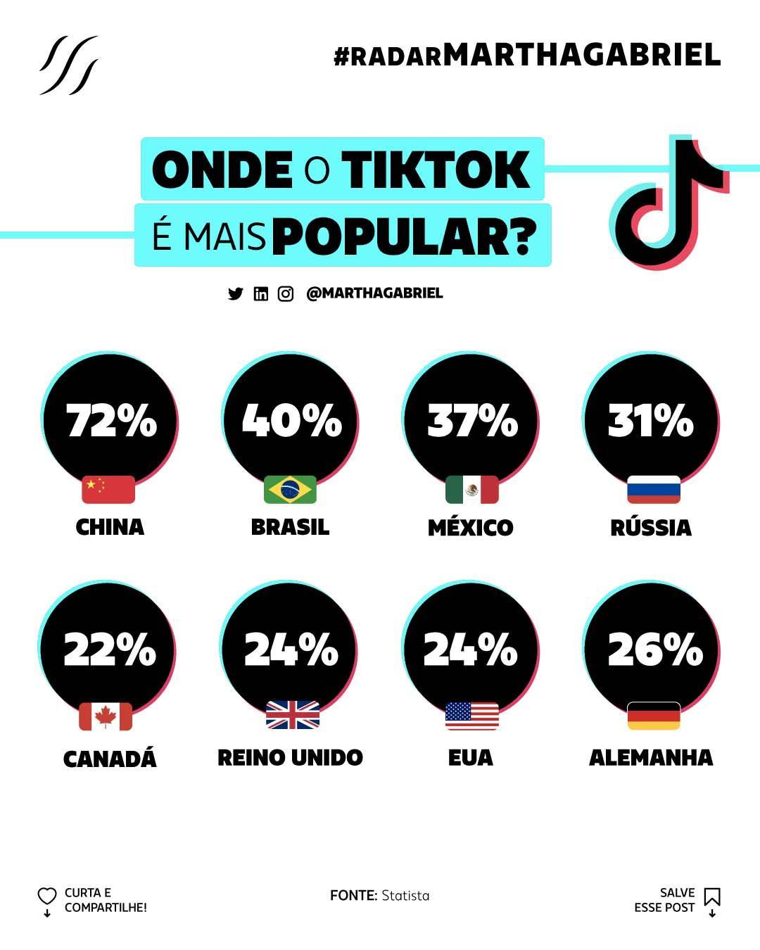 Onde o TikTok é mais popular?