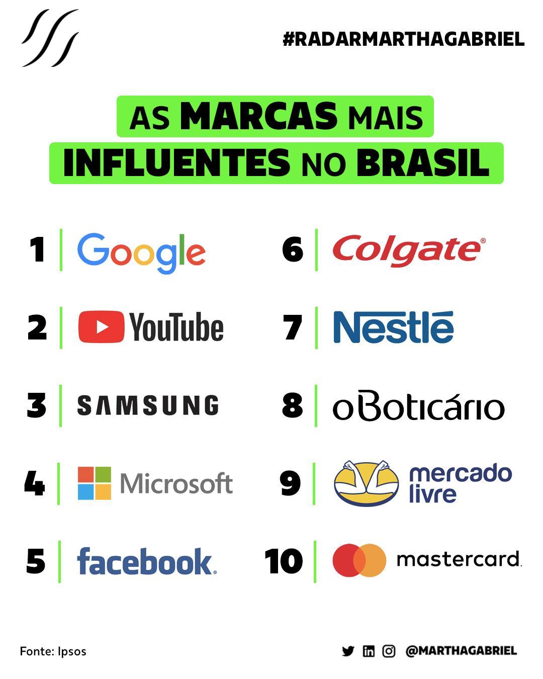 As marcas mais influentes no Brasil