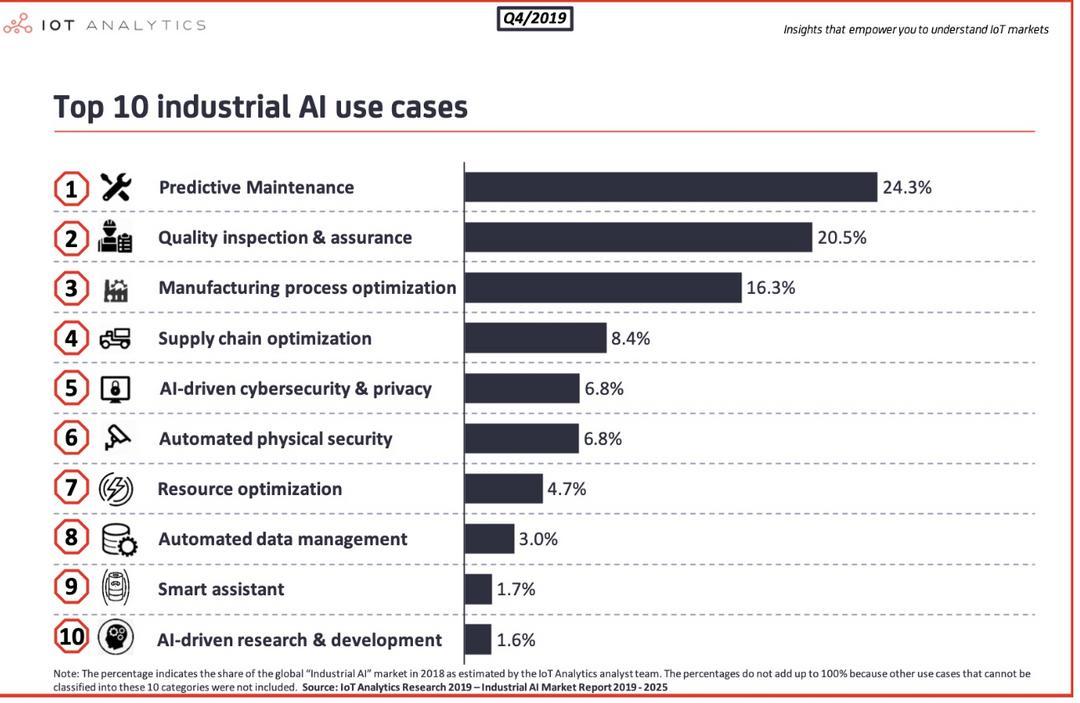 Caso de uso número 1 da Inteligência Artificial na Indústria: Manutenção Preditiva