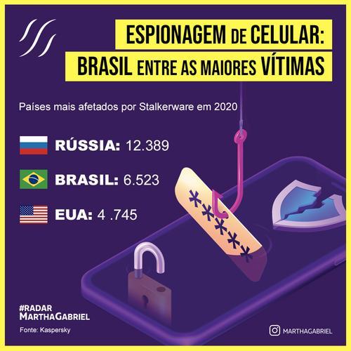 Espionagem de celular: Brasil entre as maiores vítimas