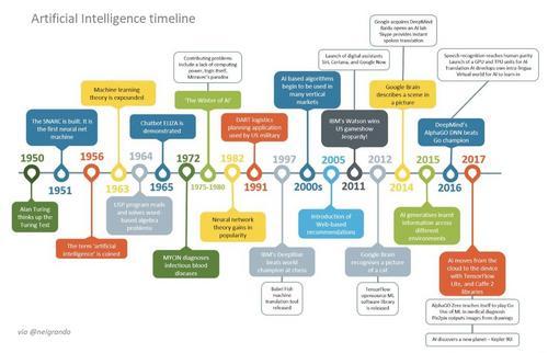 Inteligência Artificial: Marcos de desempenho em nível humano