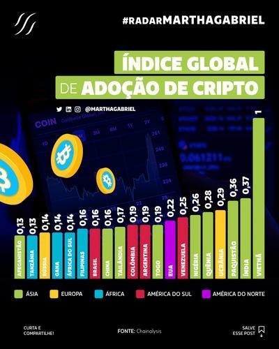 Índice global de adoção de criptomoedas