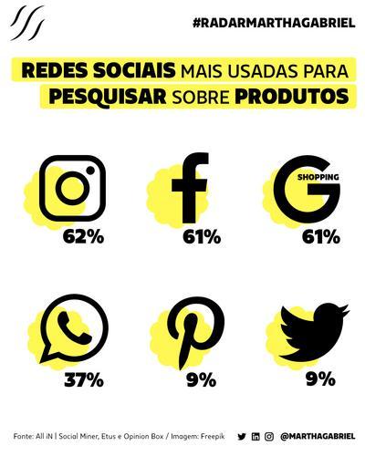 Redes Sociais mais usadas para pesquisar sobre produtos