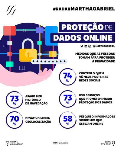 Proteção de dados online