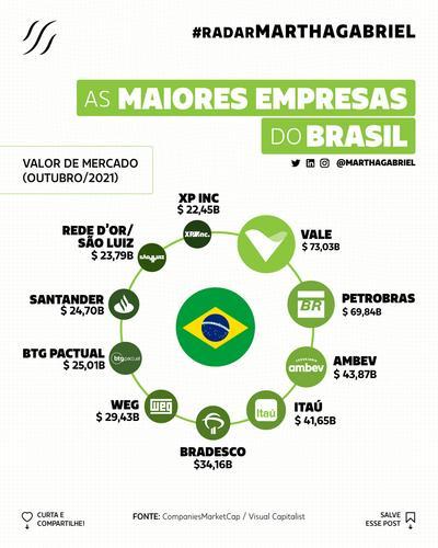 As maiores empresas do Brasil