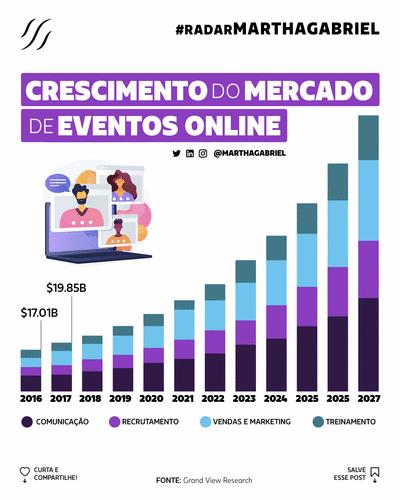 Crescimento do Mercado de Eventos Online