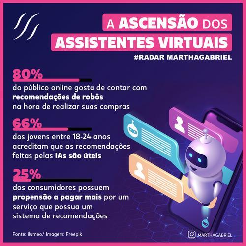 A ascensão dos Assistentes Virtuais