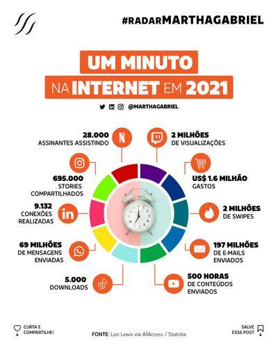 Um Minuto na Internet em 2021