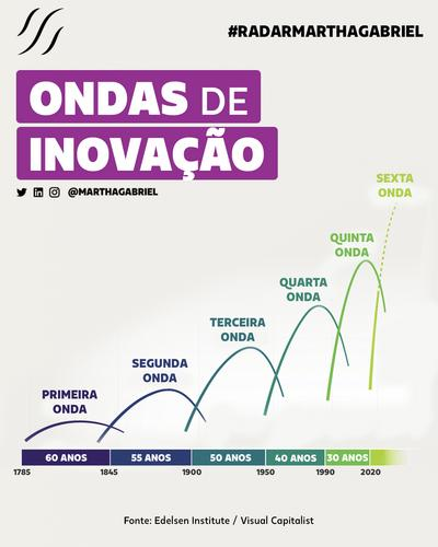 Ondas de Inovação