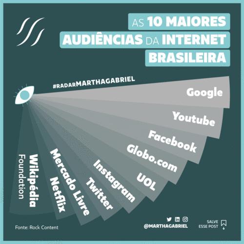 Maiores audiências da internet brasileira