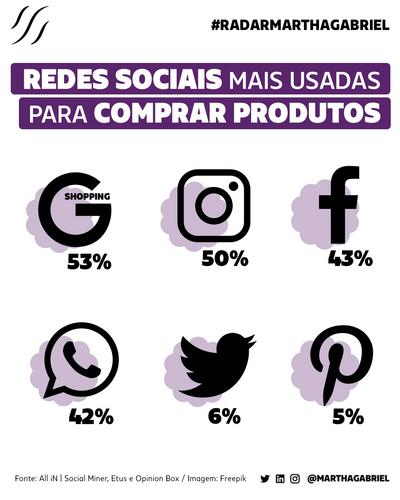 Redes Sociais mais usadas para comprar produtos