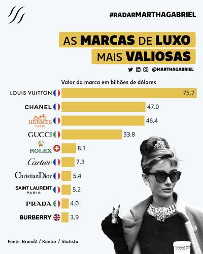 As Marcas de Luxo mais Valiosas