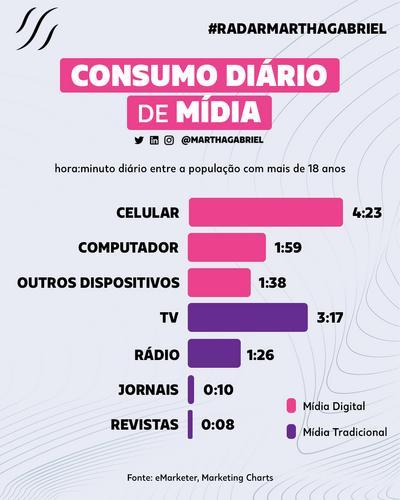 Consumo Diário de Mídia