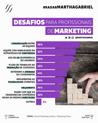 Desafios para Profissionais de Marketing