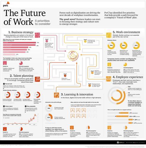 Cinco prioridades para o Futuro do Trabalho