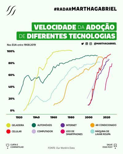 Velocidade da Adoção de Diferentes Tecnologias