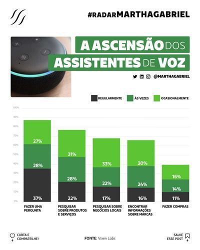 A ascensão dos assistentes de voz