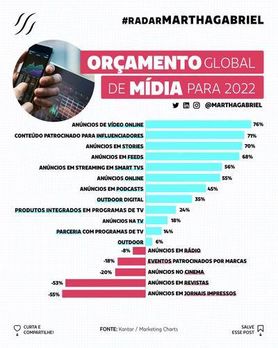 Orçamento global de mídia para 2022