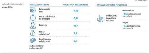 Faturamento da Indústria brasileira durante a pandemia