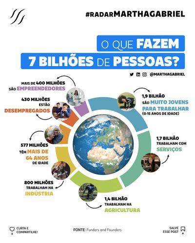 O que fazem 7 bilhões de pessoas?