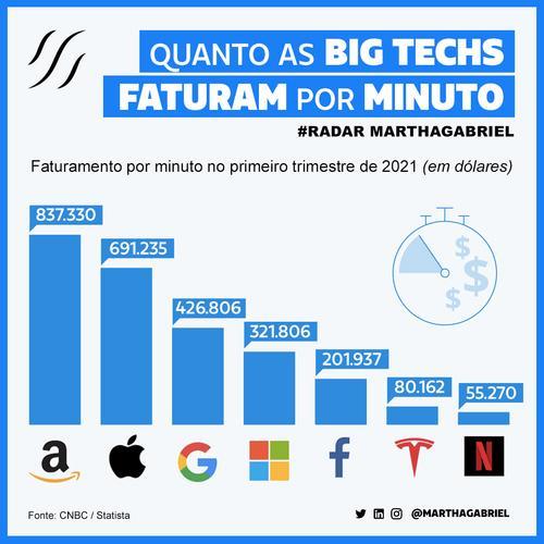 Quanto as Big Techs faturam por minuto?